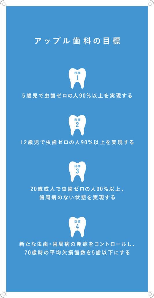アップル歯科の目標